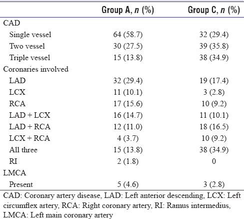 Table 10: Comparison of involvement of coronaries in various groups