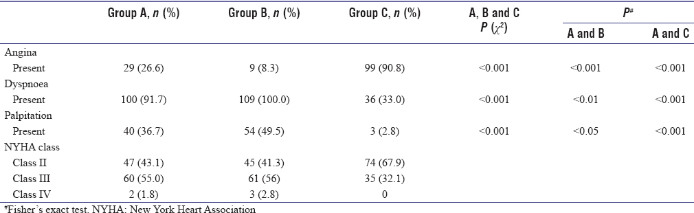 Table 4: Comparison of clinical features in various groups