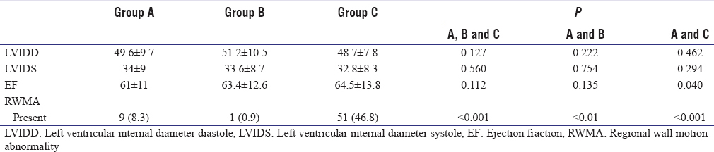 Table 8: Comparison of echocardiography variables based on groups