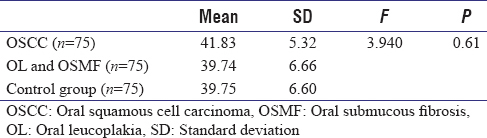 Table 9: Comparison of ATD angle in left hand in all three study groups