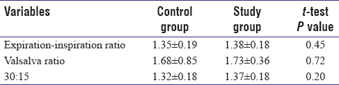 Table 2: Parasympathetic cardiovascular autonomic function test variables in control and study groups expressed in mean±standard deviation