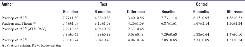 Table 5: Baseline, follow-up and difference in probing depth for studies included in meta-analysis