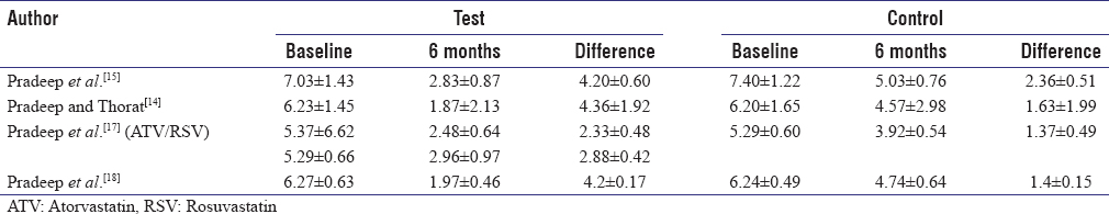 Table 3: Baseline, follow-up and difference in clinical attachment level for studies included in meta-analysis