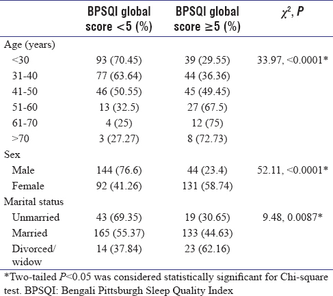Table 1: Age-, sex- and marital status-wise distribution of participants in urban area (<i>n</i>=411) and their Bengali Pittsburgh Sleep Quality Index global score