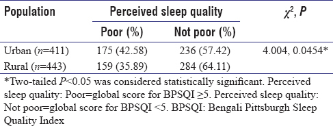 Table 3: Comparison of sleep quality among respondents of urban and rural areas