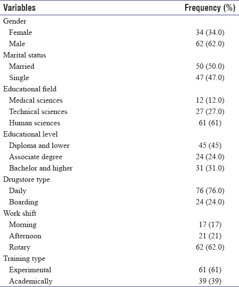 Table 1: Demographic characteristics of studied pharmacological technicians