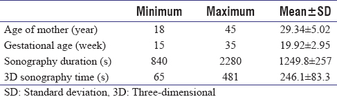 Table 1: Clinical characteristics of the participants including mean and standard deviation of age, gestational age of participated mothers and duration of sonography