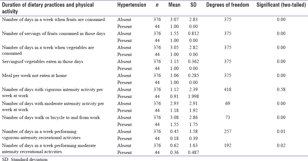 Table 3: Diet and physical activity profile of the study participants