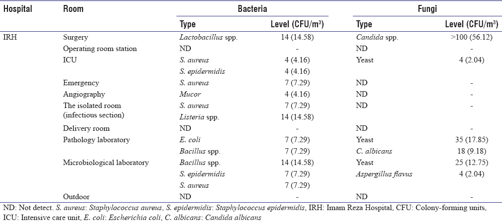 Table 3: The average level of bio-aerosol contamination (bacteria and fungi, colony-forming units/m3) in different rooms of Imam Reza Hospital