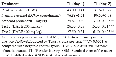 Table 4: Effect of extract on transfer latency of mice using elevated plus maze