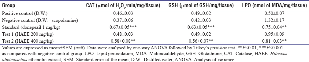 Table 8: Effects of <i>Hibiscus abelmoschus</i> ethanolic extract on oxidative stress parameters in mice brain