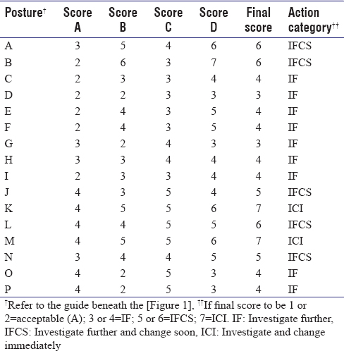 Table 3: Results of posture analysis and rapid upper limb assessment scores at each selected posture