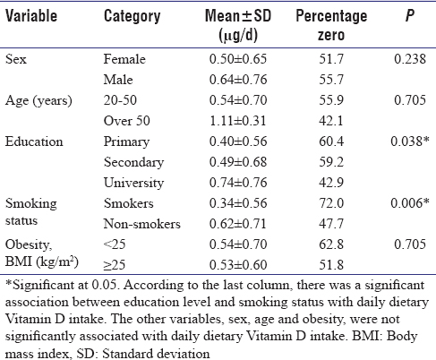 Table 1: Association between sociodemographics factors and daily dietary Vitamin D intake