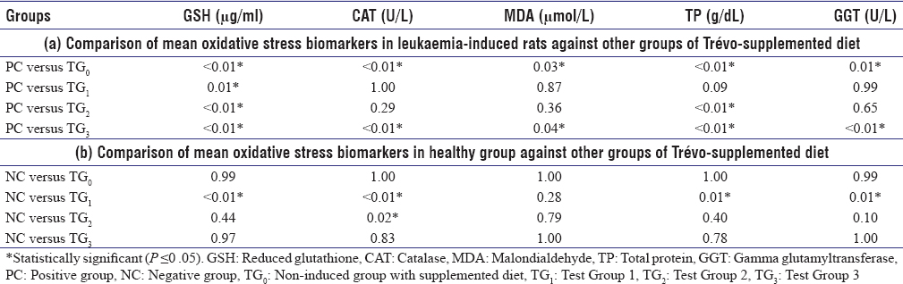 Table 4: Comparison of mean oxidative stress biomarkers