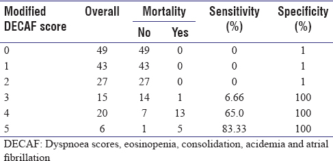 Table 4: Modified dyspnoea scores, eosinopenia, consolidation, acidemia and atrial fibrillation score and in-hospital mortality