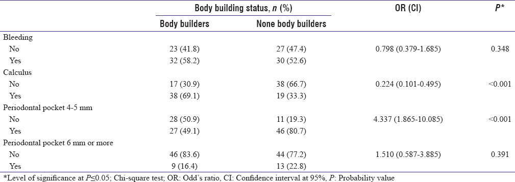 Table 4: Relationship between periodontal status body building (<i>n</i>=112)