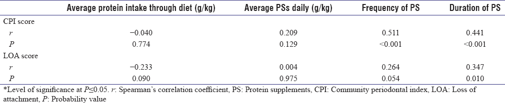 Table 7: Partial correlation between periodontal status and protein intake after adjusting tobacco use among bodybuilder (<i>n</i>=55)